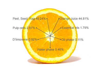 Yield Brazilian Orange